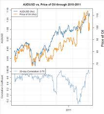 Forex Correlations Australian Dollar Proxy For S P 500
