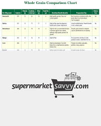 Whole Grain Comparison Healthy Grocery Shopping