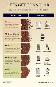 Grinders Size Chart Grinding Your Own Coffee Size Does Matter The Prima Donna