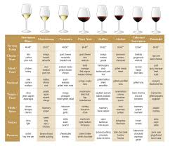Wine Glass Size Chart Wine Glass And Food Pairings Drinkedin Trends