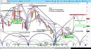 Tesla Stock Outlook Tsla Buying Opportunity Coming See