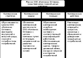 Содержание материалов отчета по практике Механизм построения коммерческой деятельности в ООО Компания Оптовик представлен на рисунке 1