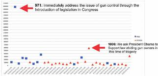 Signature Count Over Time For 33 Gun Control Petitions. | Download ...