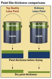 Film Gauge Chart Paint Density Measuring Film Thickness Paintpro Magazine