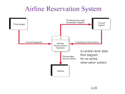 is systems analysis and design notes for textbook chapter ppt        airline reservation system a context level data flow diagram for an airline