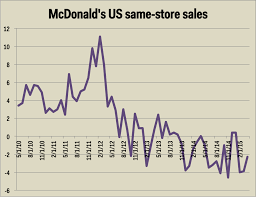 Maybe The Only Way For Mcdonalds To Grow Is To Buy Wendys