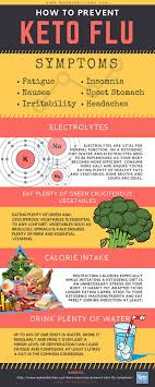 Keto Electrolytes Chart Potassium The Ketogenic Diet Why Its Essential For Good