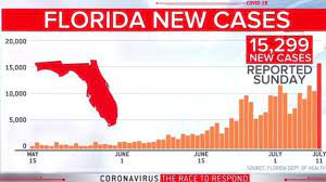 Florida breaks U.S. record for new ...