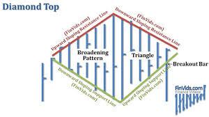 Broadening Pattern Charts Video Diamond Top And Bottom Chart Pattern