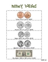 Coin Chart For Kids Money Values Printable Poster Teaching Math Touch Math