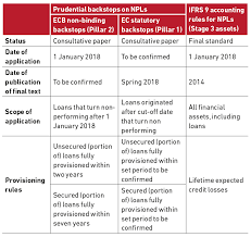 despite the accounting framework moving from an incurred loss model to an expected loss model with the introduction of ifrs 9 the prudential standard