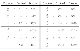 Fraction To Percentage Chart Fraction Decimal Percent Conversion Paintingmississauga Com
