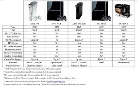 Playstation 3 Vs Xbox 360 Comparison Chart Xbox 360 Vs Ps3 Comparison Essay Best Research Papers