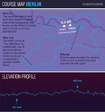 Tokyo Marathon Elevation Chart How Do The Six Courses In The World Marathon Majors Differ