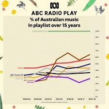 The Abc And Australian Music About The Abc