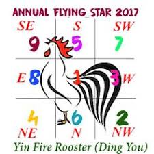 2017 flying star xuan kong annual analysis for year of the rooster ding you feng annual feng shui updates