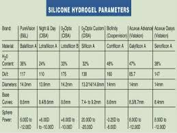 Contact Lens Dk Chart Silicone Hydrogel Contact Lens
