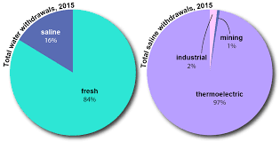 Pie Chart Of Freshwater And Saltwater Saline Water Use In The United States