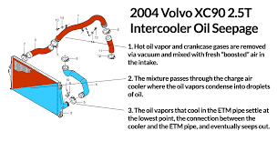xc oil leak at charge air cooler the volvo xc 2004 volvo xc90 25t 5 cylinder oil leak