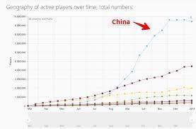 Steam Chart Pubg Steam Charts Steamcharts Twitter