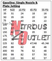 Nitrous Calculator Chart 12 Click Here For Larger Image Nitrous Jet Size Chart Www