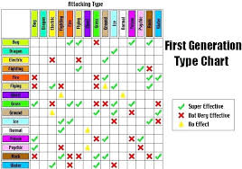 Pokemon Tretta Weakness Chart Www Bedowntowndaytona Com