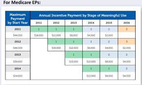 Meaningful Use Stages Chart Where Are We At With Meaningful Use Healthcare It Today