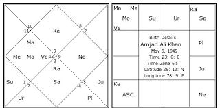 Amjad Ali Khan Birth Chart Amjad Ali Khan Kundli