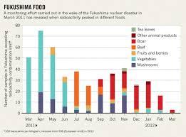 Fukushima Data Show Rise And Fall In Food Radioactivity
