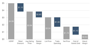 Simon Kucher 3 Ways To Kickstart Pricing Discussions With Visualizations