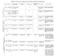 Uterus Measurement Chart During Pregnancy Uterus Growth Chart During Pregnancy Bedowntowndaytona Com
