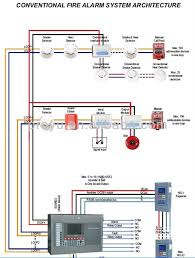 fire alarm wiring diagram on fire images free download wiring Smoke Detector System Diagram fire alarm wiring diagram 6 typical fire alarm wiring diagram home alarm system wiring diagram aircraft smoke detector system diagram