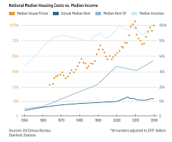 Historical Real Estate Appreciation Chart The Cost Of Housing Is Tearing Our Society Apart World