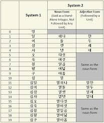Korean Number Chart Korean Chinese Numbers Part 1 Exoahjummafan