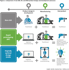 Industrial Design Process Steps Using 3d Printing In Product Design And Development