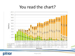 Business Value Delivered Chart Big Visible Charts For The Business