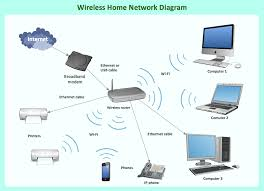 home ethernet wiring diagram network diagrams endearing enchanting wired home network setup at Home Wired Network Diagram