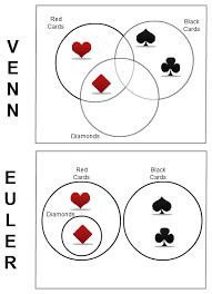 Euler Venn Diagram Venn Diagrams Vs Euler Diagrams Venn Diagrams Pinterest