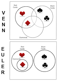 Venn Euler Diagram Problems Venn Diagrams Vs Euler Diagrams Venn Diagrams Pinterest