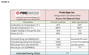 Combustion Analysis Chart Understanding The Impact Of Excess Air Firebridge