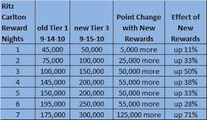 Ritz Carlton Rewards Chart Reward Changes In New Ritz Carlton Reward Tiers Loyalty