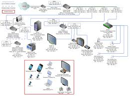 home wired network diagram wiring library ethernet home network wiring diagram