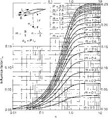 Fadum S Method Chart Soil Mechanics Eurocode Standards