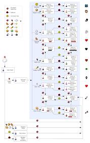 Minecraft Potion Chart Minecraft Alchemy Recipes