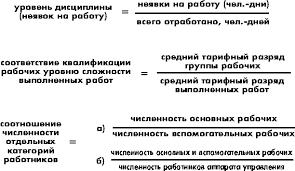 Яркина Т В Основы экономики предприятия Персонал предприятия 2 1 2 Определение численности различных категорий работников