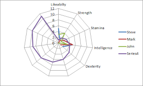 Replace Numbers With Text In Excel Radar Chart Axis Values