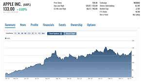 Apple Stock Zips Past $130: What To Do ...