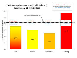 What Unusual Pattern Occurs During El Niño Amazing El Niño And DCBaltimore Winters
