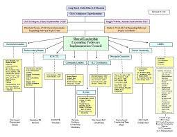 Department Flow Chart Template Department Flow Chart Template Lapos Co