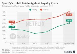 Spotify Charts 2017 Chart Spotifys Uphill Battle Against Royalty Costs Statista